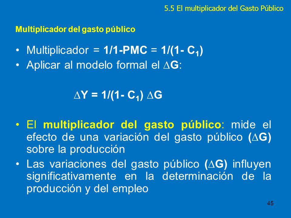 Multiplicador del gasto público