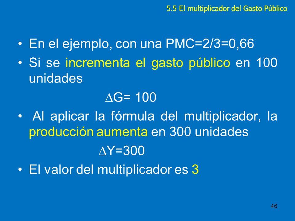 5.5 El multiplicador del Gasto Público