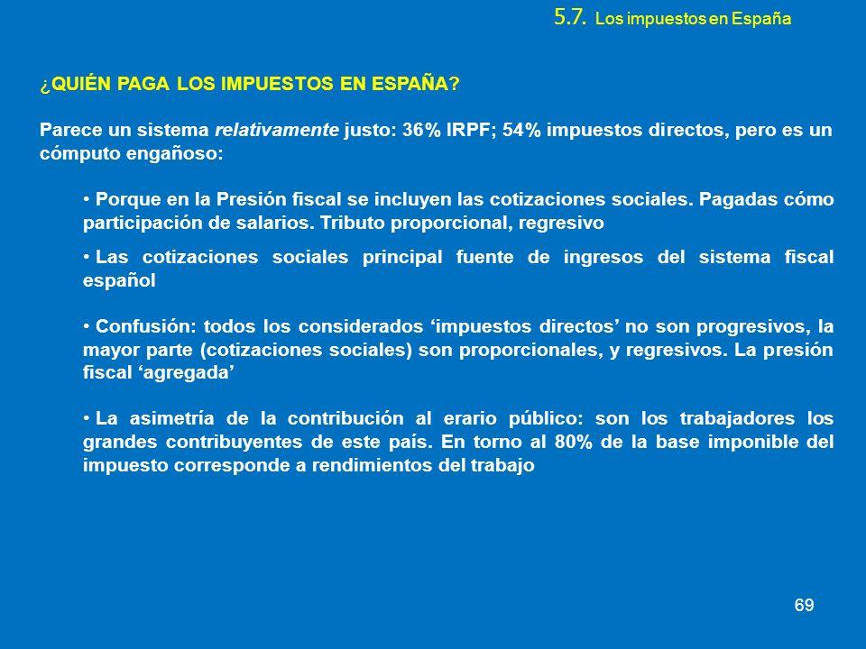 5.7. Los impuestos en España