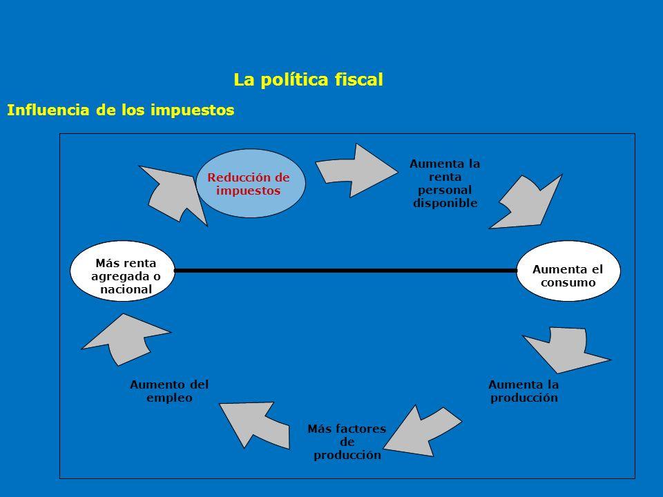 La política fiscal Influencia de los impuestos
