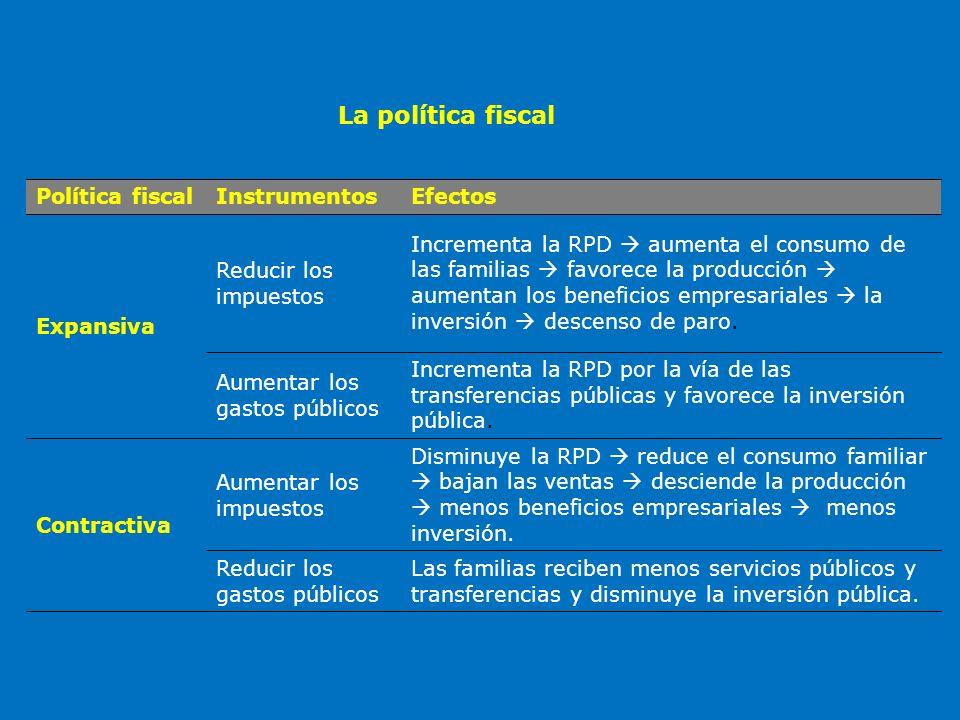 La política fiscal Política fiscal Instrumentos Efectos Expansiva