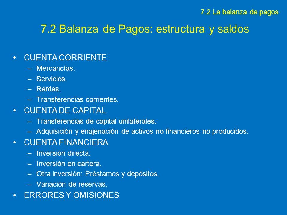 7.2 Balanza de Pagos: estructura y saldos