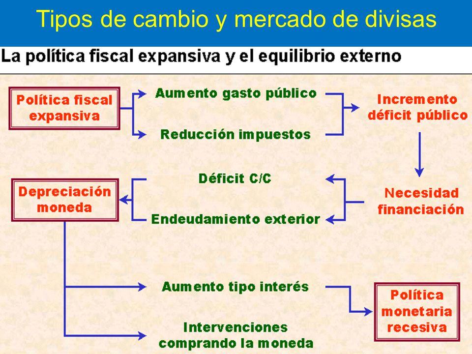 Tipos de cambio y mercado de divisas