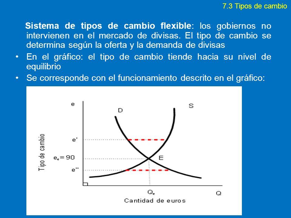 En el gráfico: el tipo de cambio tiende hacia su nivel de equilibrio