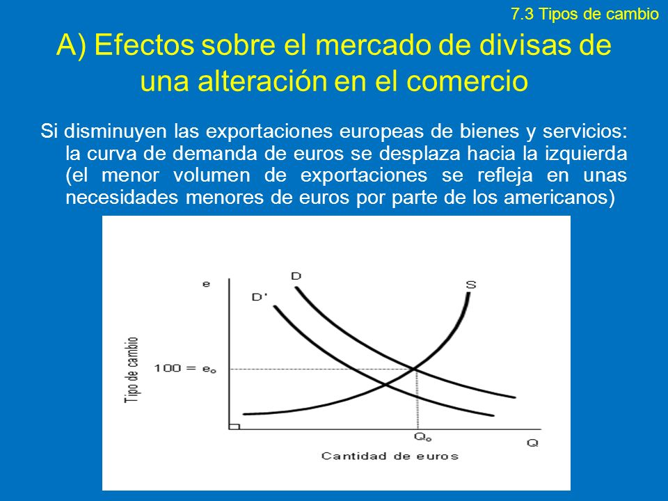 7.3 Tipos de cambio A) Efectos sobre el mercado de divisas de una alteración en el comercio.