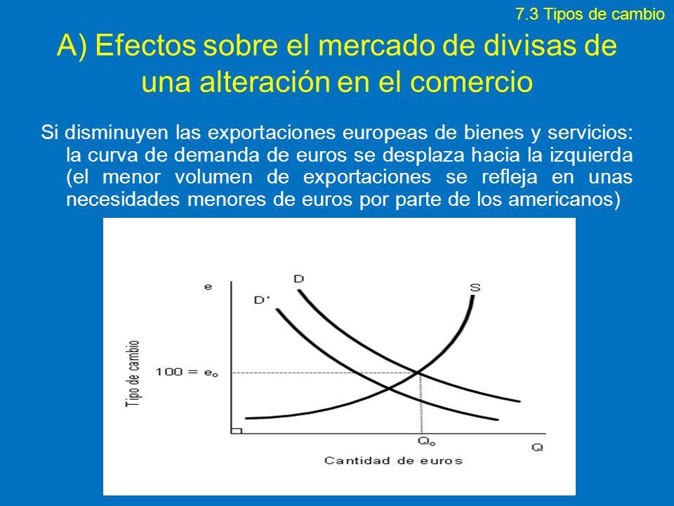 7.3 Tipos de cambioA) Efectos sobre el mercado de divisas de una alteración en el comercio.