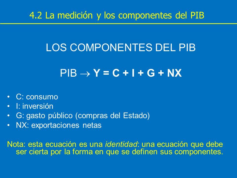 4.2 La medición y los componentes del PIB