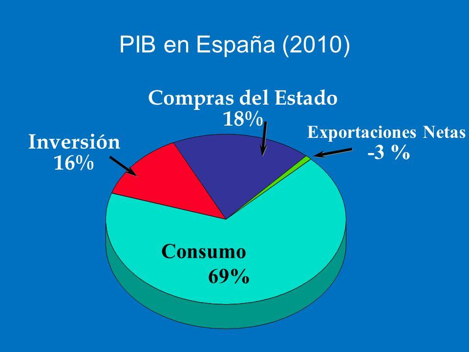PIB en España (2010) Compras del Estado 18% Inversión -3 % 16% Consumo