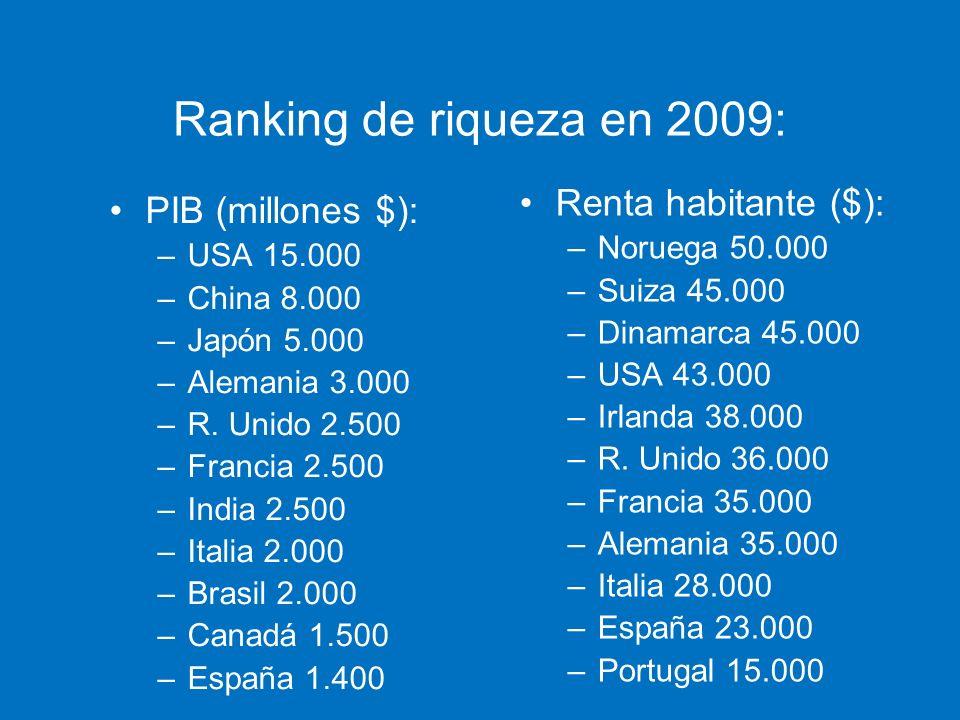 Ranking de riqueza en 2009: Renta habitante ($): PIB (millones $):