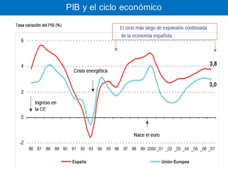 PIB y el ciclo económico