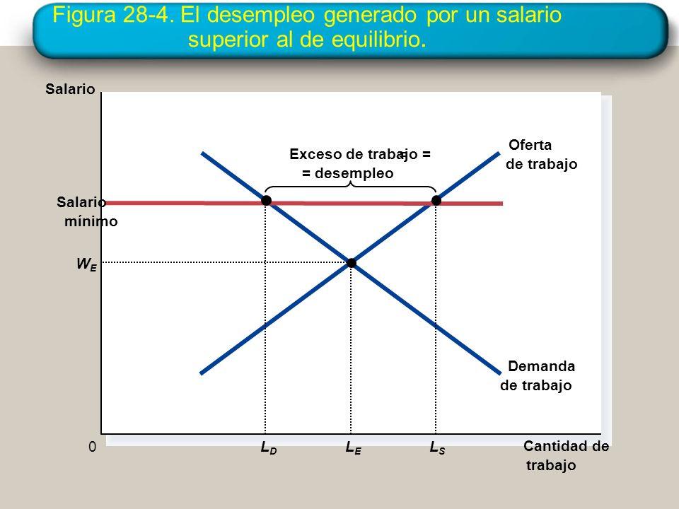Figura 28-4. El desempleo generado por un salario