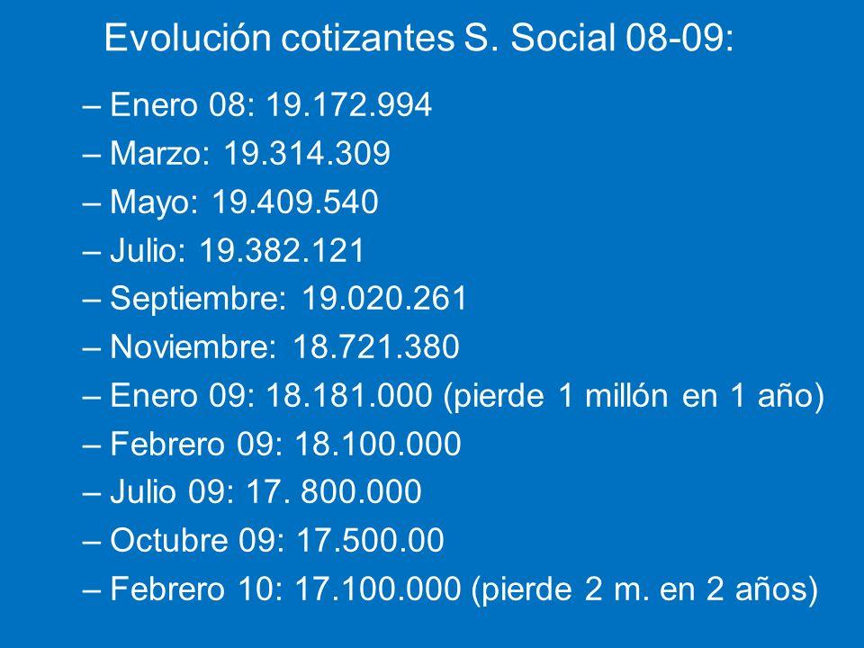 Evolución cotizantes S. Social 08-09: