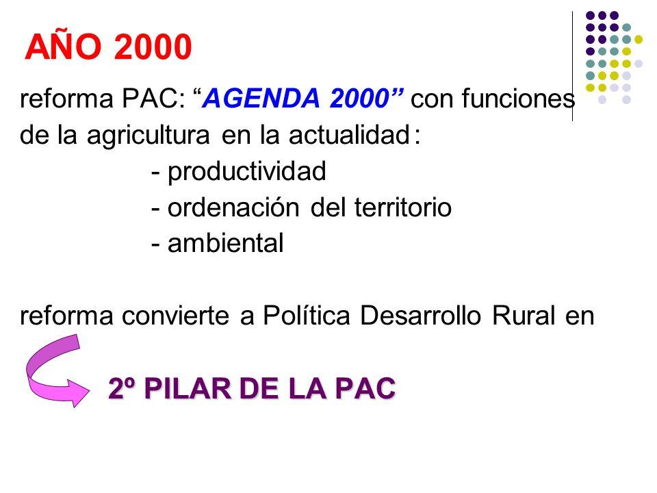 AÑO 2000 reforma PAC: AGENDA 2000 con funciones