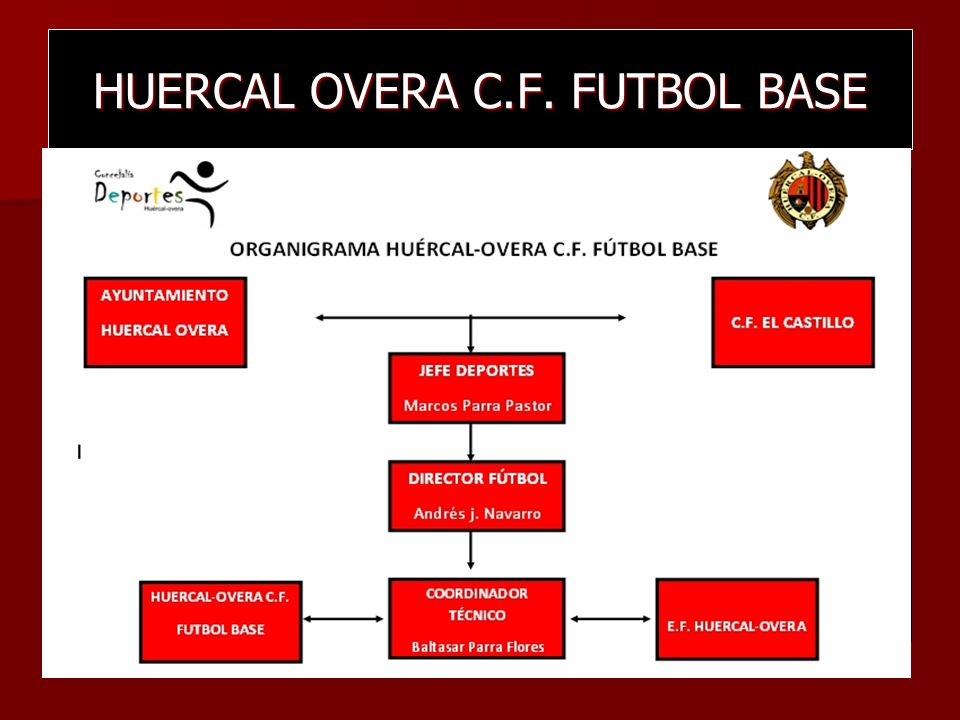 HUERCAL OVERA C.F. FUTBOL BASE