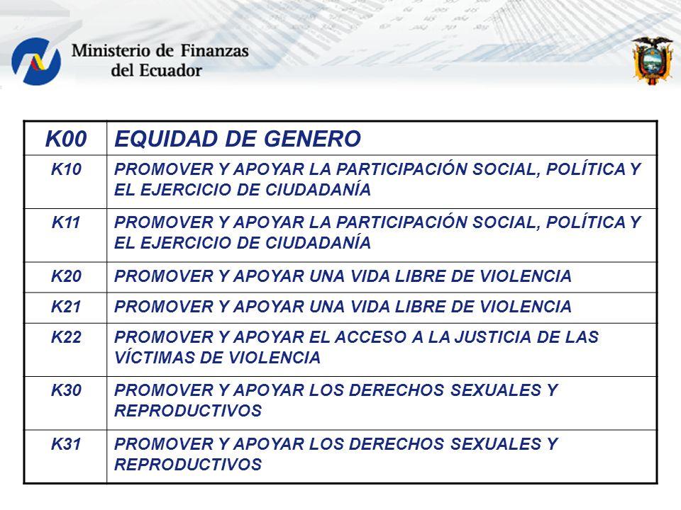 K00 EQUIDAD DE GENERO. K10. PROMOVER Y APOYAR LA PARTICIPACIÓN SOCIAL, POLÍTICA Y EL EJERCICIO DE CIUDADANÍA.