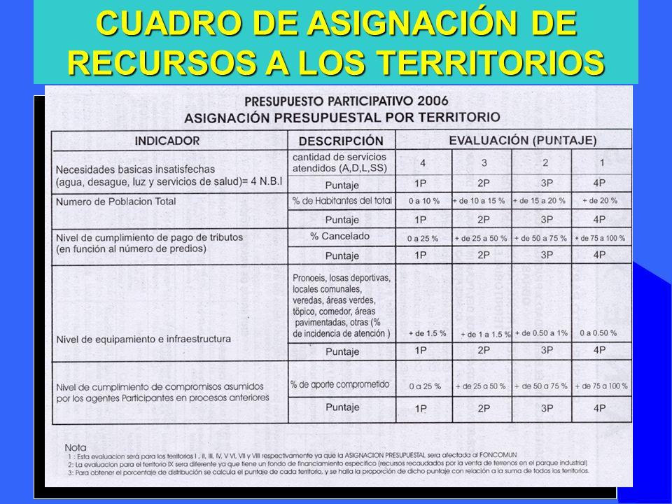 CUADRO DE ASIGNACIÓN DE RECURSOS A LOS TERRITORIOS