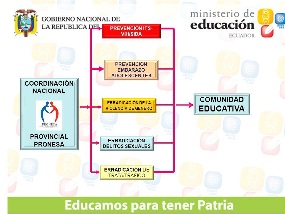 COMUNIDAD EDUCATIVA COORDINACIÓN NACIONAL PROVINCIAL PRONESA