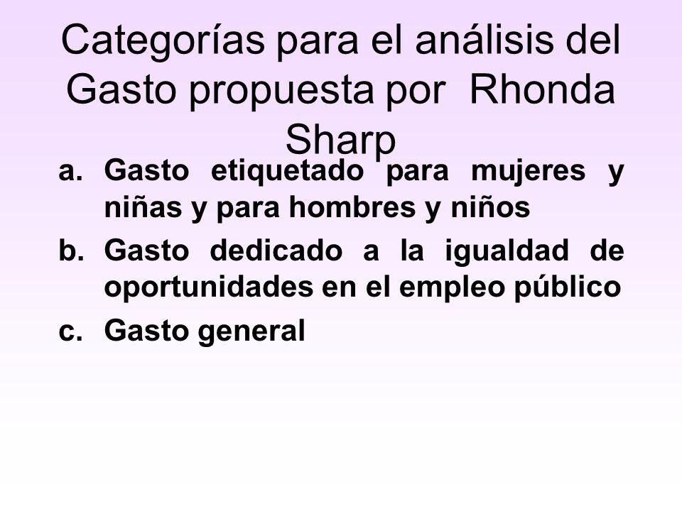 Categorías para el análisis del Gasto propuesta por Rhonda Sharp