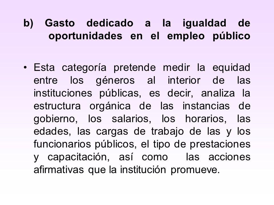 b) Gasto dedicado a la igualdad de oportunidades en el empleo público