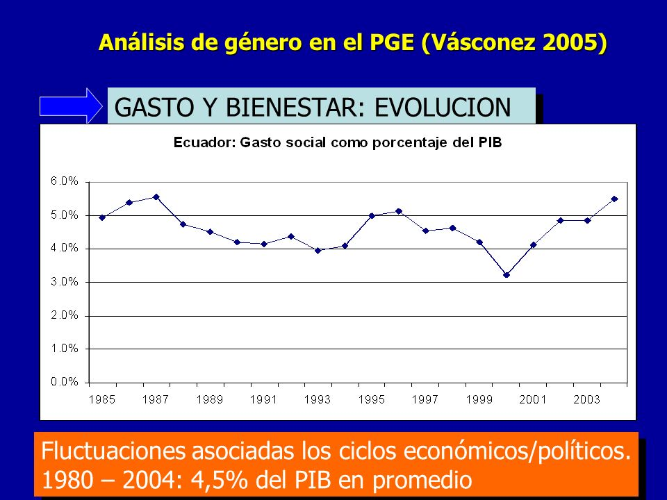 GASTO Y BIENESTAR: EVOLUCION
