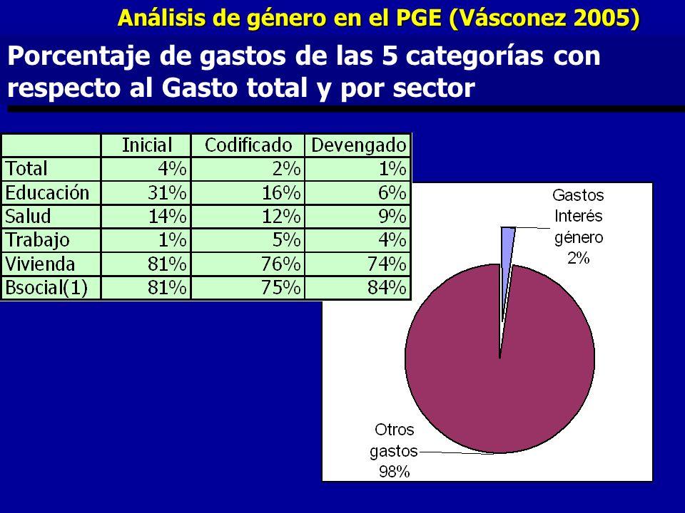 Análisis de género en el PGE (Vásconez 2005)