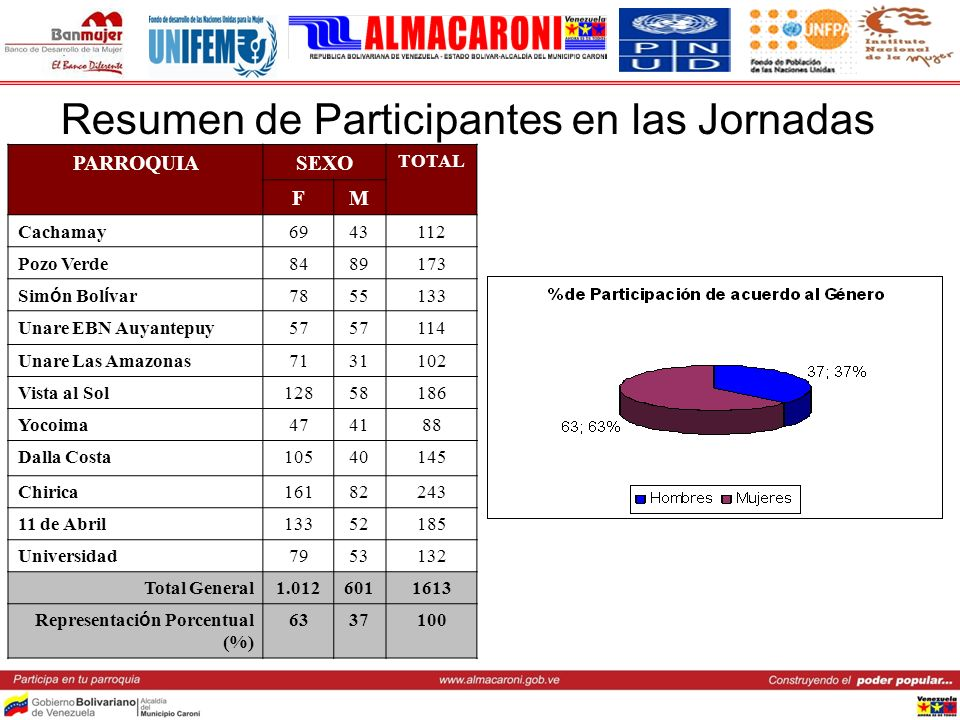 Resumen de Participantes en las Jornadas