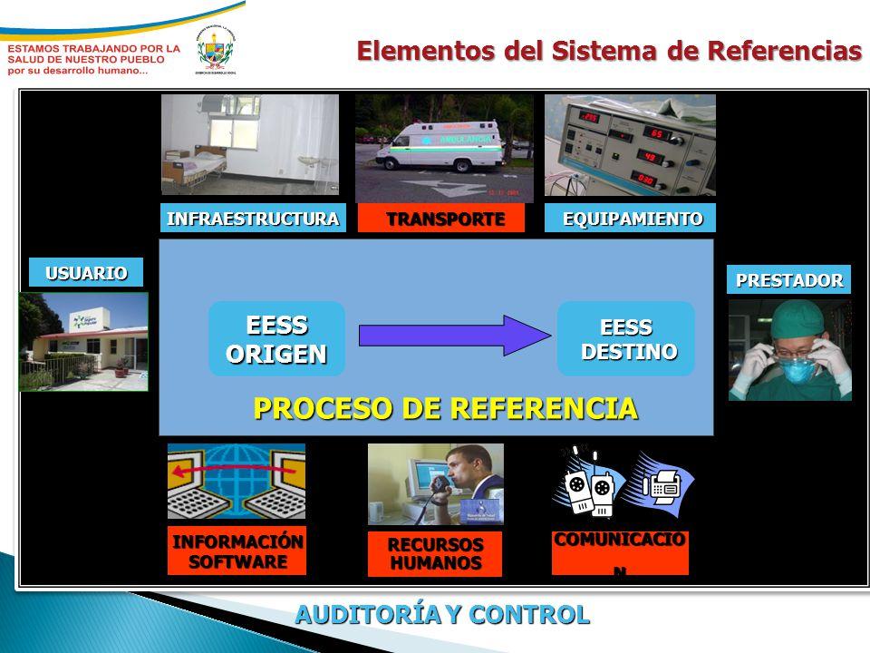 PROCESO DE REFERENCIA Elementos del Sistema de Referencias EESS ORIGEN
