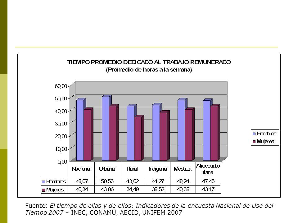 Fuente: El tiempo de ellas y de ellos: Indicadores de la encuesta Nacional de Uso del Tiempo 2007 – INEC, CONAMU, AECID, UNIFEM 2007