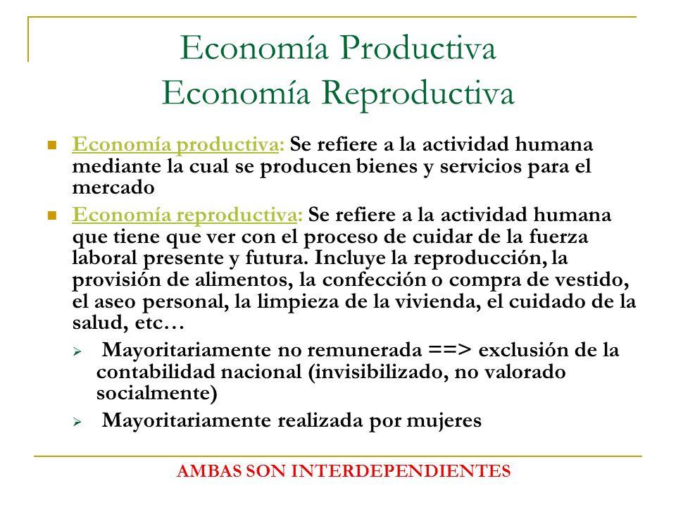 Economía Productiva Economía Reproductiva