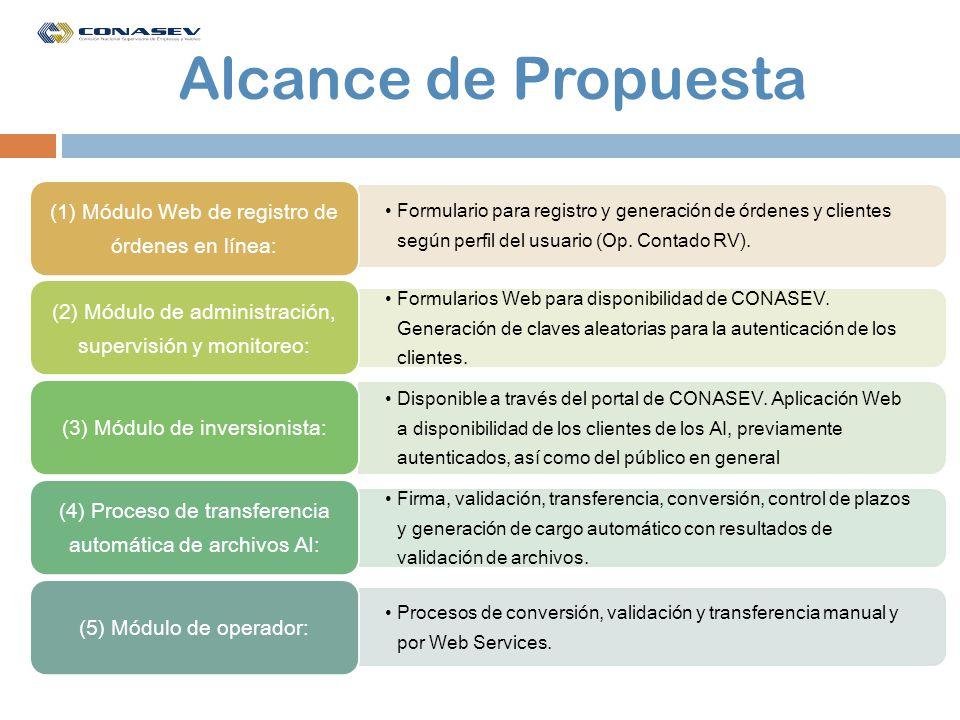 Alcance de Propuesta (1) Módulo Web de registro de órdenes en línea: