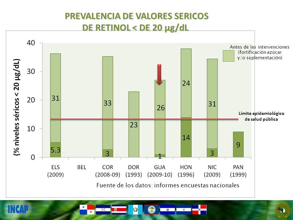 PREVALENCIA DE VALORES SERICOS DE RETINOL < DE 20 µg/dL