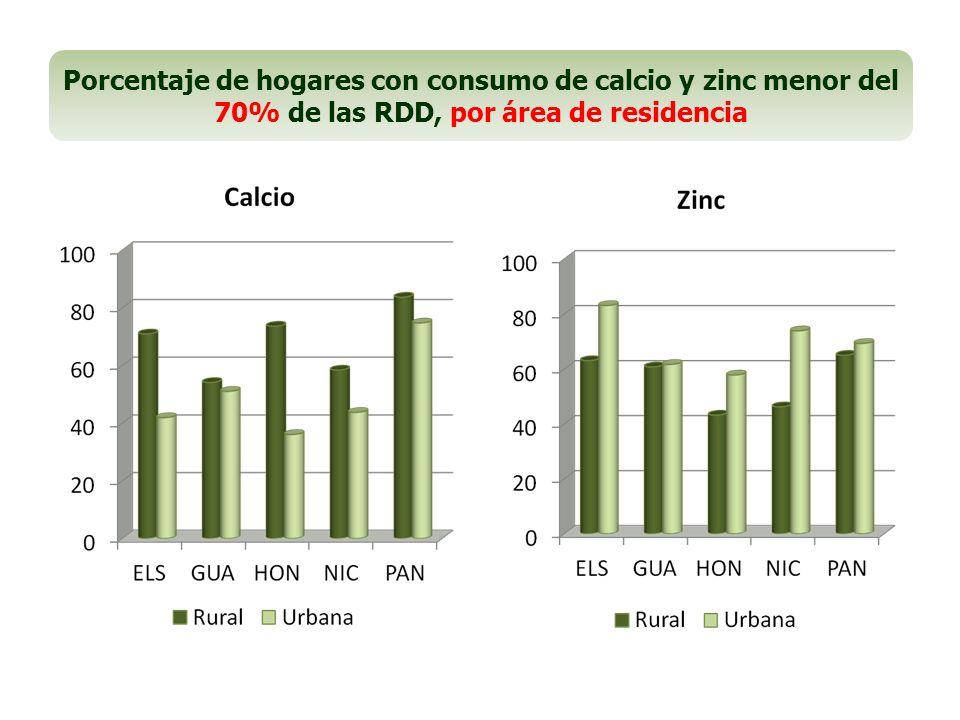Porcentaje de hogares con consumo de calcio y zinc menor del 70% de las RDD, por área de residencia