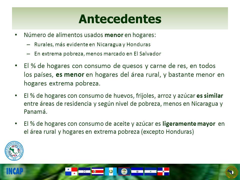 Antecedentes Número de alimentos usados menor en hogares: Rurales, más evidente en Nicaragua y Honduras.
