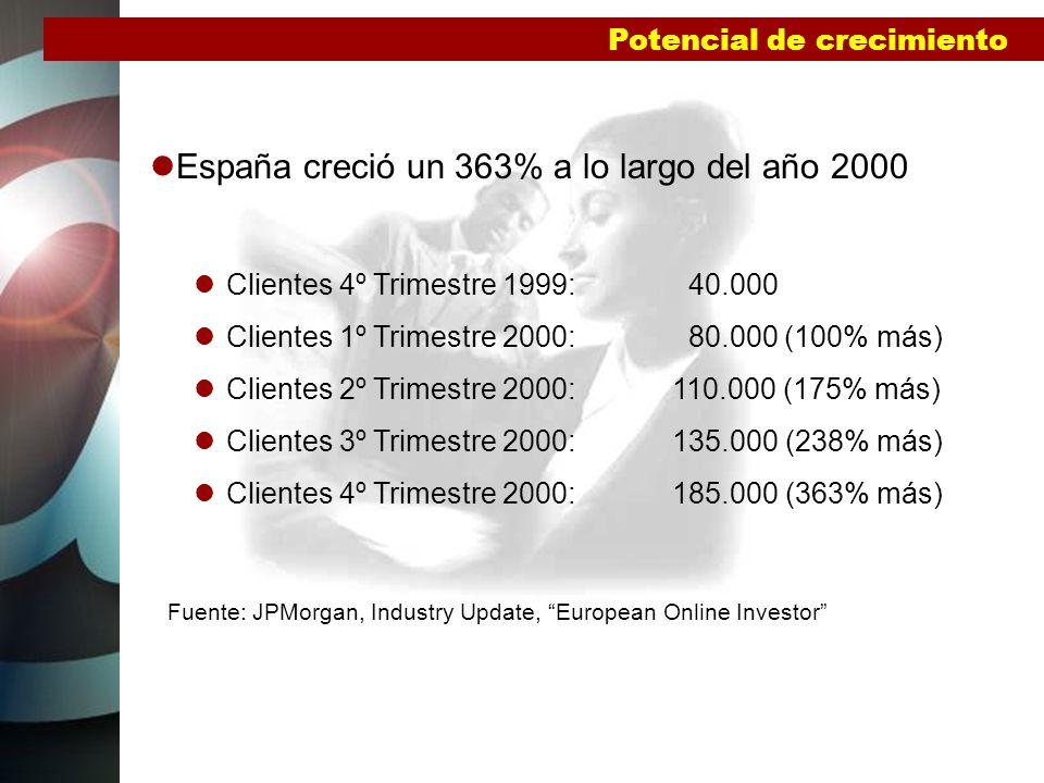 España creció un 363% a lo largo del año 2000