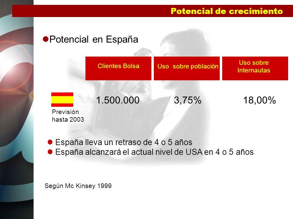 Potencial en España 1.500.000 3,75% 18,00% Potencial de crecimiento