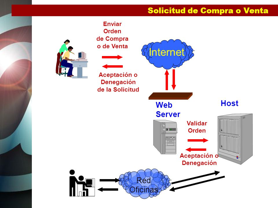 Internet Solicitud de Compra o Venta Host Web Server Red Oficinas