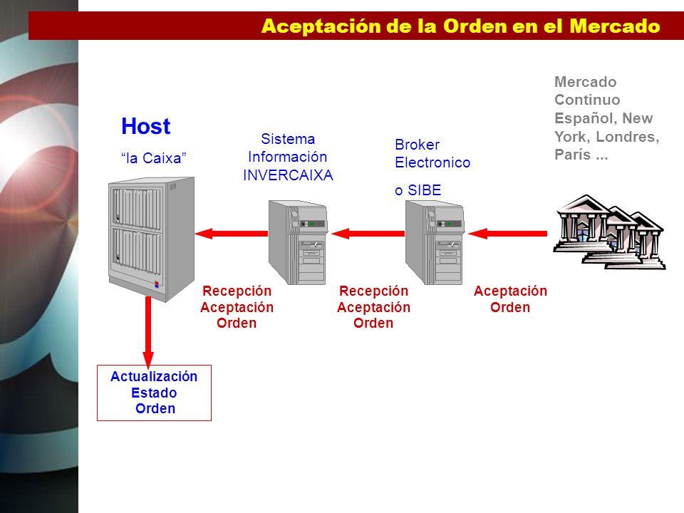 Host Aceptación de la Orden en el Mercado