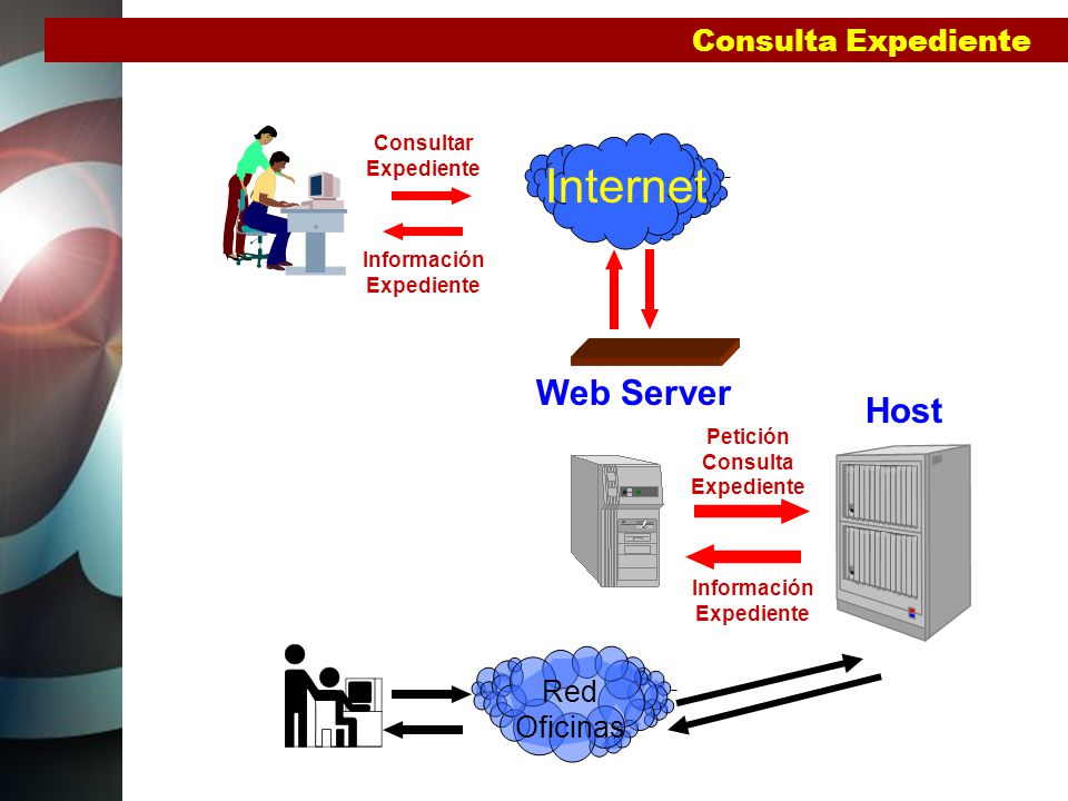Internet Web Server Host Consulta Expediente Red Oficinas