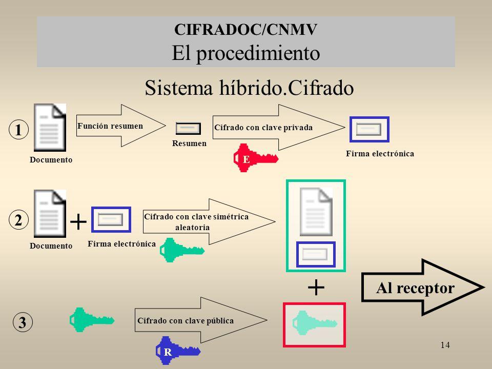+ + Sistema híbrido.Cifrado CIFRADOC/CNMV El procedimiento 1 2
