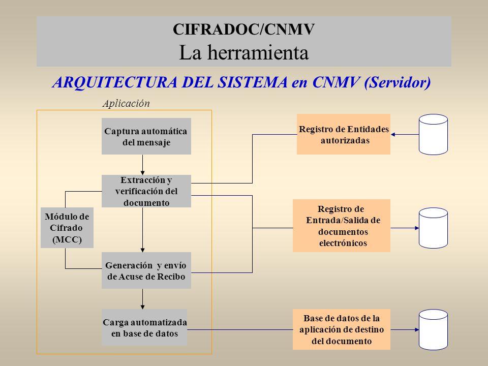 ARQUITECTURA DEL SISTEMA en CNMV (Servidor)
