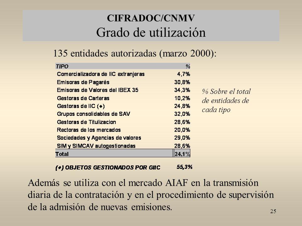 CIFRADOC/CNMV Grado de utilización