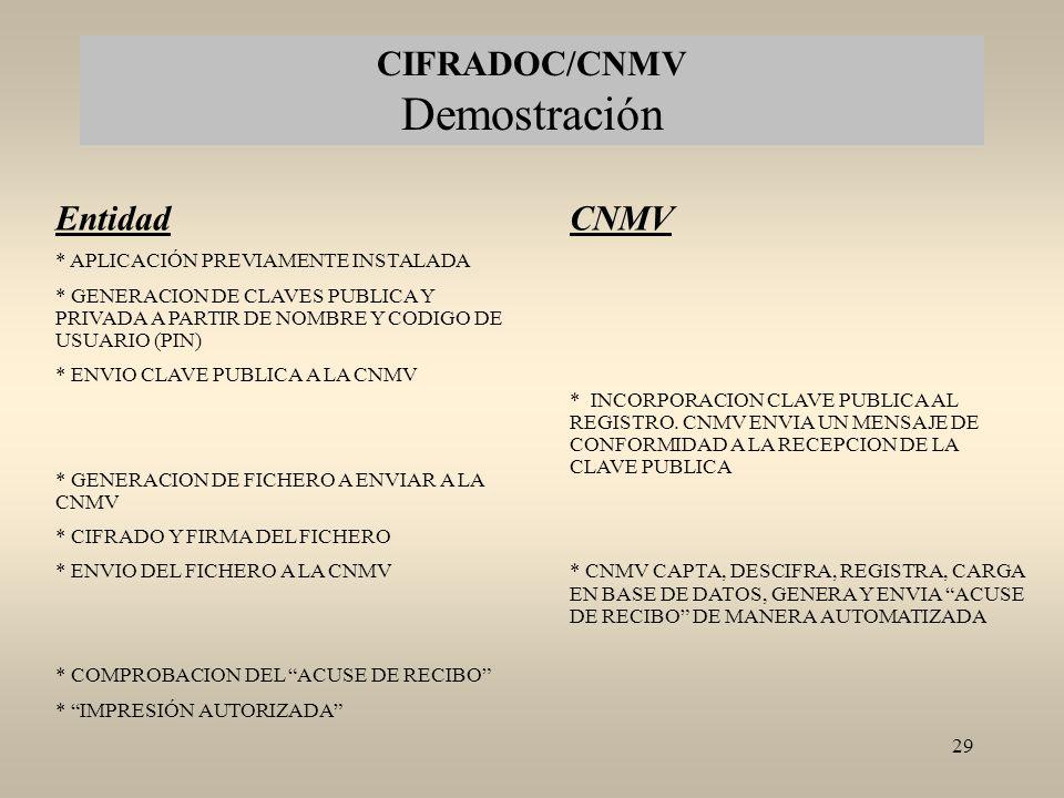 CIFRADOC/CNMV Demostración
