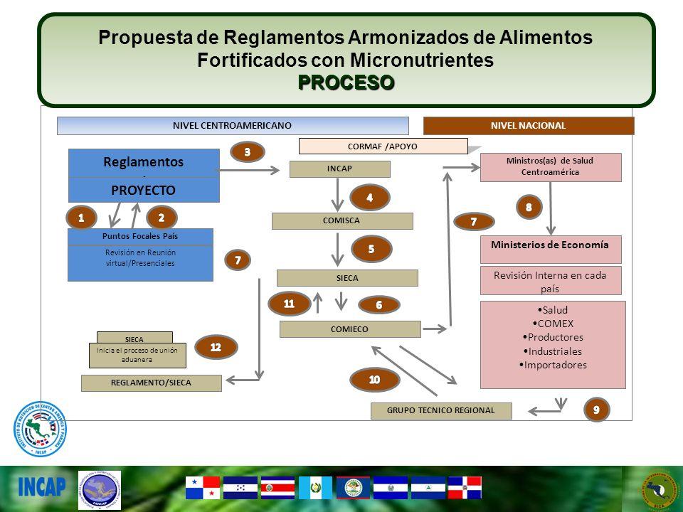Propuesta de Reglamentos Armonizados de Alimentos Fortificados con Micronutrientes