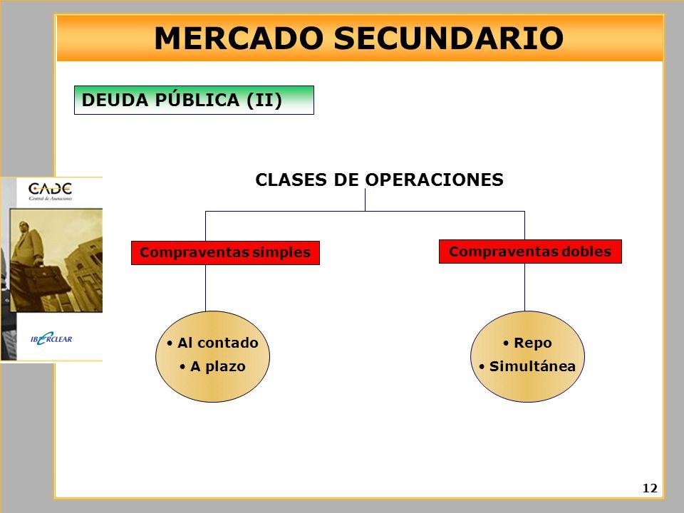 MERCADO SECUNDARIO DEUDA PÚBLICA (II) CLASES DE OPERACIONES