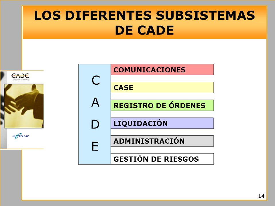 LOS DIFERENTES SUBSISTEMAS DE CADE