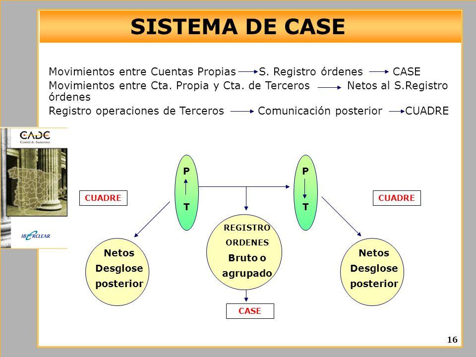 SISTEMA DE CASE Movimientos entre Cuentas Propias S. Registro órdenes CASE.