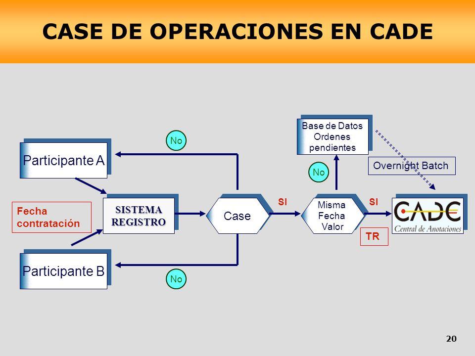 CASE DE OPERACIONES EN CADE
