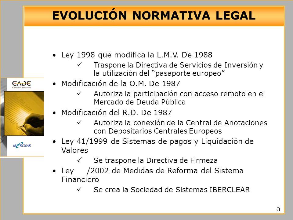 EVOLUCIÓN NORMATIVA LEGAL