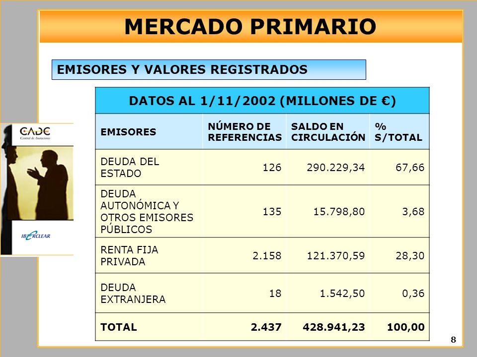 DATOS AL 1/11/2002 (MILLONES DE €)