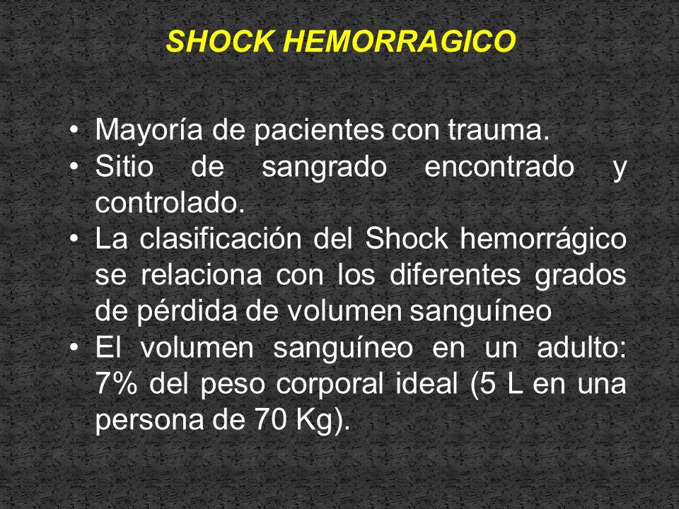 SHOCK HEMORRAGICO Mayoría de pacientes con trauma. Sitio de sangrado encontrado y controlado.